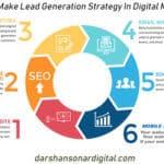 How To Make Lead Generation Strategy In Digital Marketing | Darshan Sonar Digital