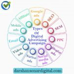 Types Of Digital Advertising Campaigns | Darshan Sonar Digital